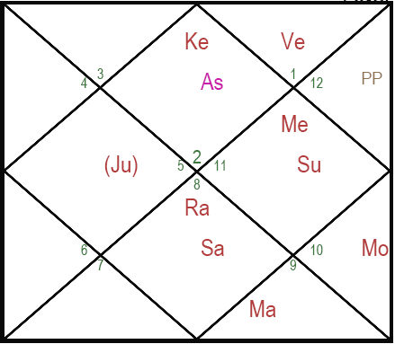 shashi tharoor astrology political decisioncare