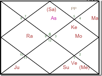 image thumb 3 Zardari Astrology Constitutional Amendment