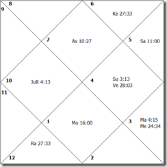 Motlanthe birthdate horoscope
