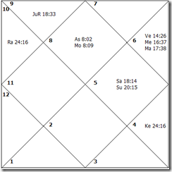 US India Nuclear Deal Horoscope