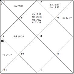 US Employment Rate Horoscope