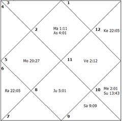 Keith Olbermann Horoscope