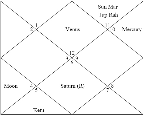 Gordon Brown, UK Prime Ministership and Indian Astrology